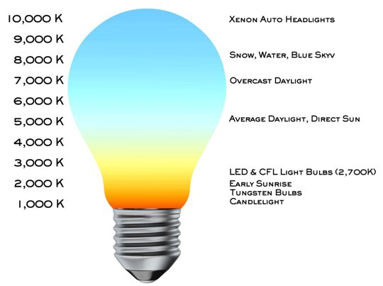 light bulb color temp chart