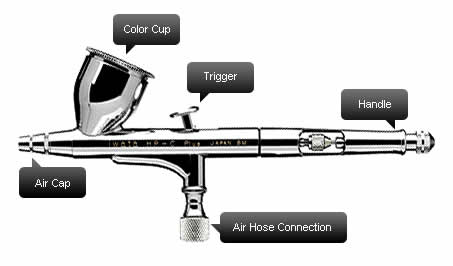 Here's an airbrush with the main parts labeled so that you can get familiar with the terminology